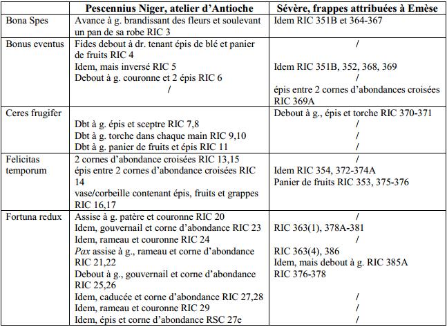 Septime vs Pescennius, Emèse vs Antioche. Emission inédite Emissi12