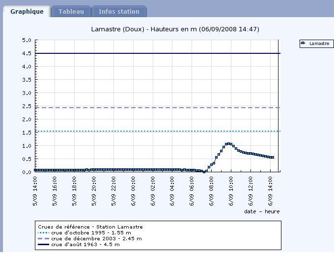 Crues du 6 Septembre 2008 en Ardèche (07) Graphi12