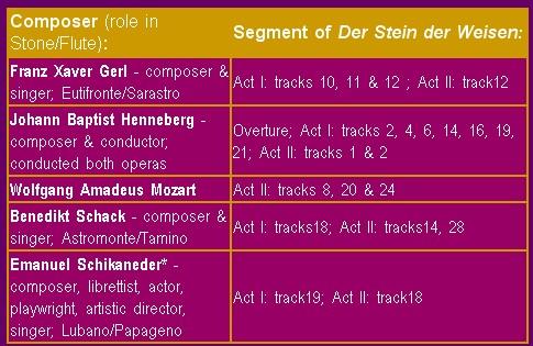Mozart - Opéras peu connus 2008-014