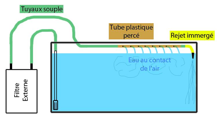 Rejet du filtre et oxygène Rejetw10
