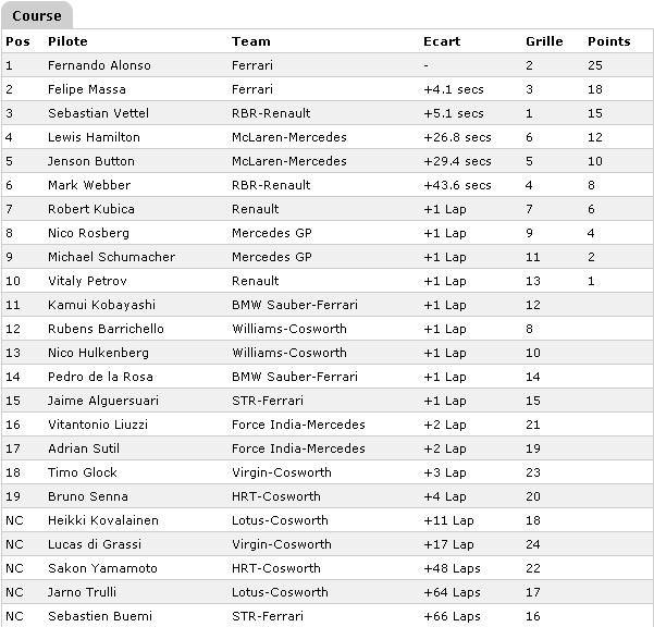 F1 - GRAND PRIX D'ALLEMAGNE 2010 Course13