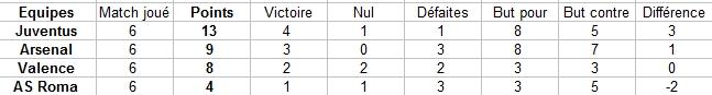 Classement par groupes Captur16