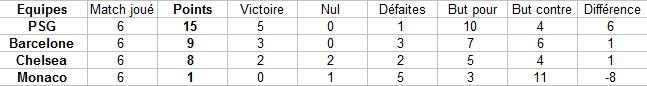 Classement par groupes Captur17