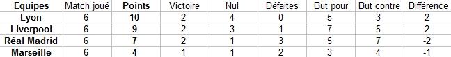 Classement par groupes Captur18