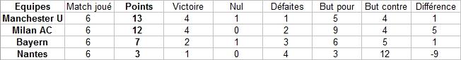 Classement par groupes Captur19