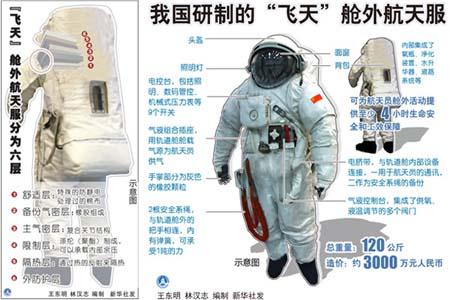 [Shenzhou 7] La mission F2008012