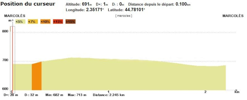 [DIRECT] Cyclisme : Critérium international de Marcolès 10808910
