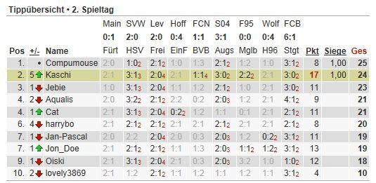 Bundesliga-Tipp 2012/13 Tipp125