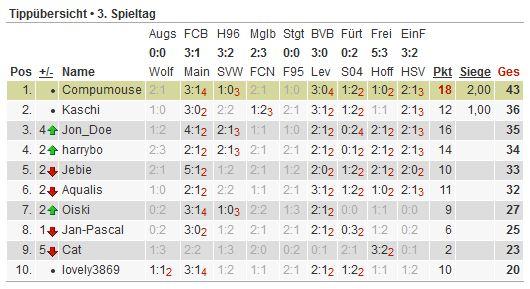 Bundesliga-Tipp 2012/13 Tipp126