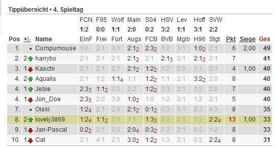 Bundesliga-Tipp 2012/13 Tipp127