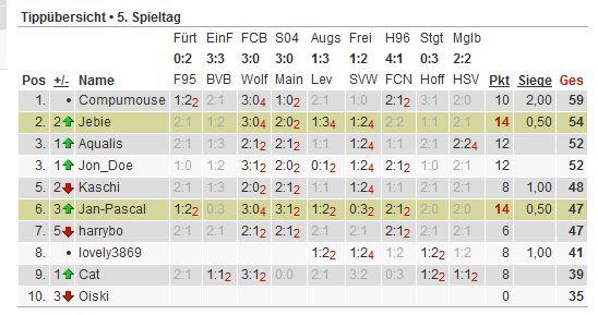 Bundesliga-Tipp 2012/13 - Seite 2 Tipp128