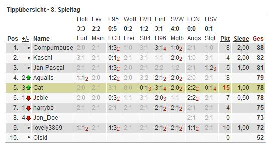 Bundesliga-Tipp 2012/13 - Seite 2 Tipp131