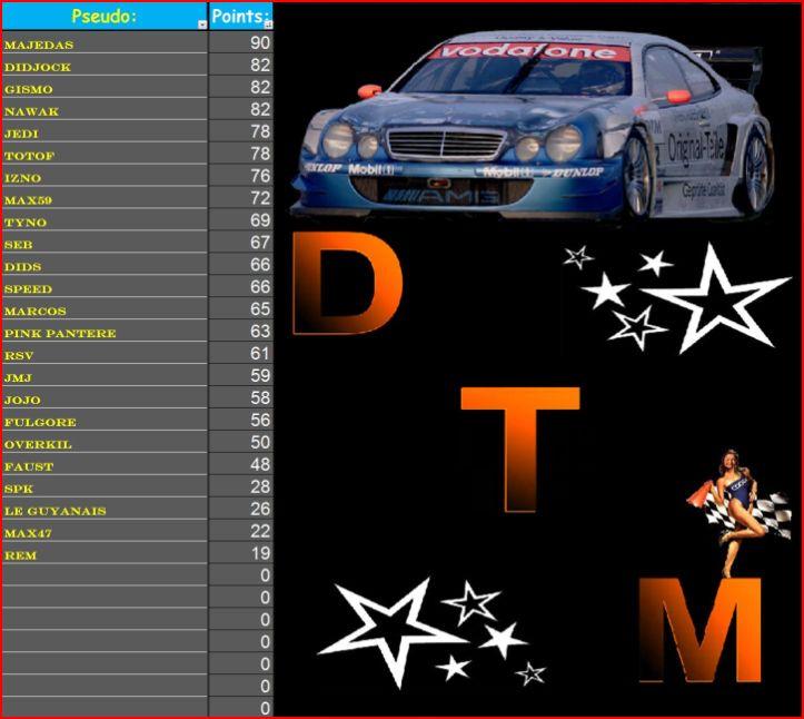 Résultats 3ème course DTM 3_gana11