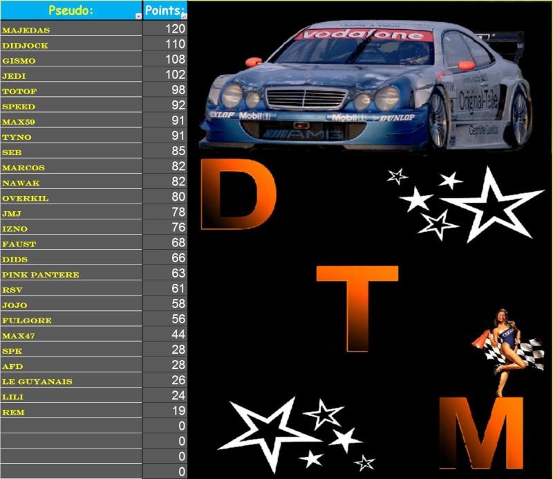 Résultats 4ème course DTM - Page 2 4_b10