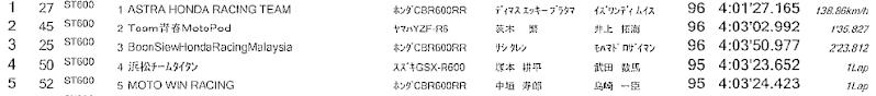 [Endurance] 8 heures de Suzuka 2013 - Page 3 Captur30