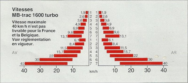 Boite de vitesse mb trac 1300 Numari12