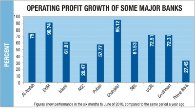Banks pass robust period Operating profit of PCBs rises 30-95pc in the six months to June 2010-010