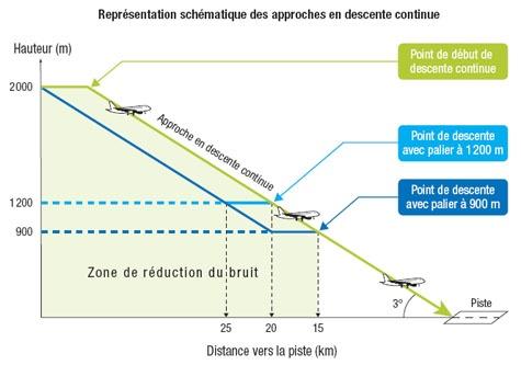 2010: Le 13/07 à 18h00 - observation d'un ovni au Blanc-Mesnil  - (93) - Page 2 Trajec11