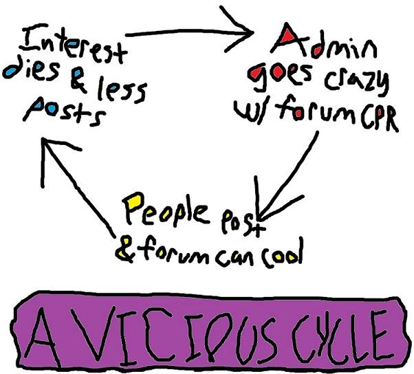 A Vicious Cycle A_vici13