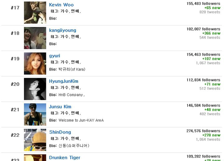 [info] Most influential celebrity in Twitter – Hyung Jun #20 16770810
