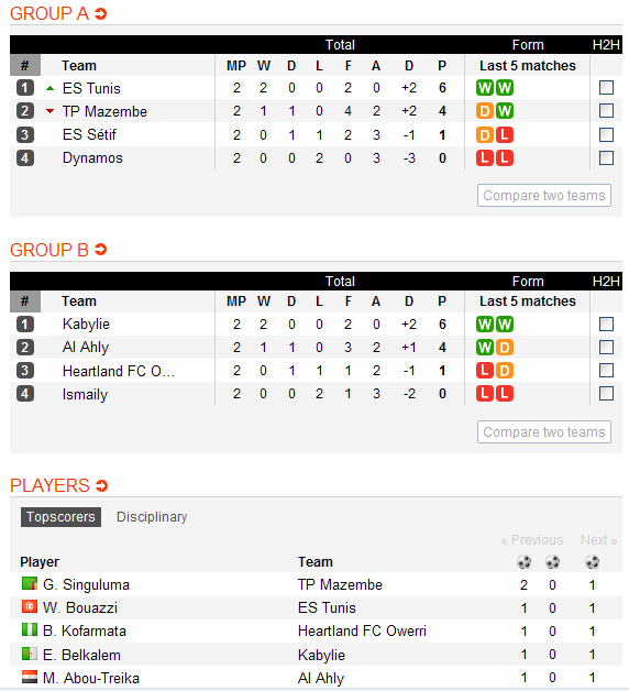 African Champions League 2010/2011 1_aug10