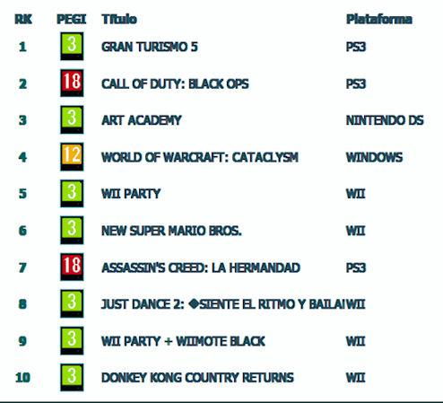 Gran Turismo 5 supera en España a Call of Duty: Black Ops Rankin10