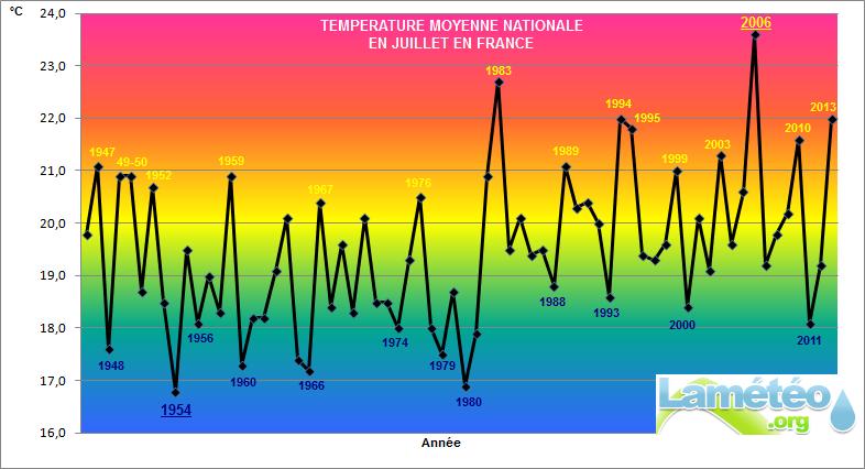 Bilans climatologiques mensuels et trimestriels pour la France Juille10