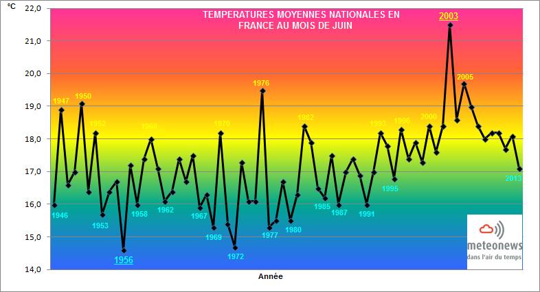 Bilans climatologiques mensuels et trimestriels pour la France Juin2010