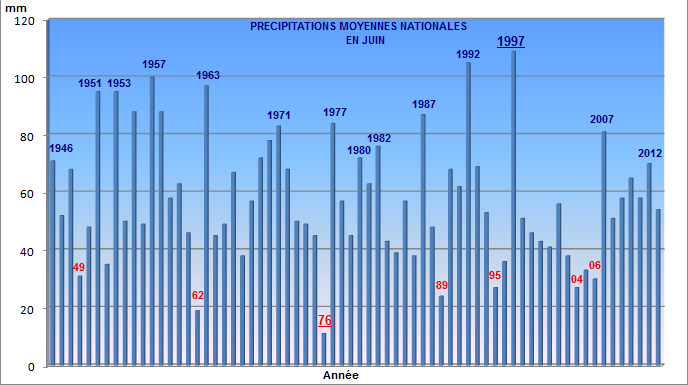 Bilans climatologiques mensuels et trimestriels pour la France Juin2012