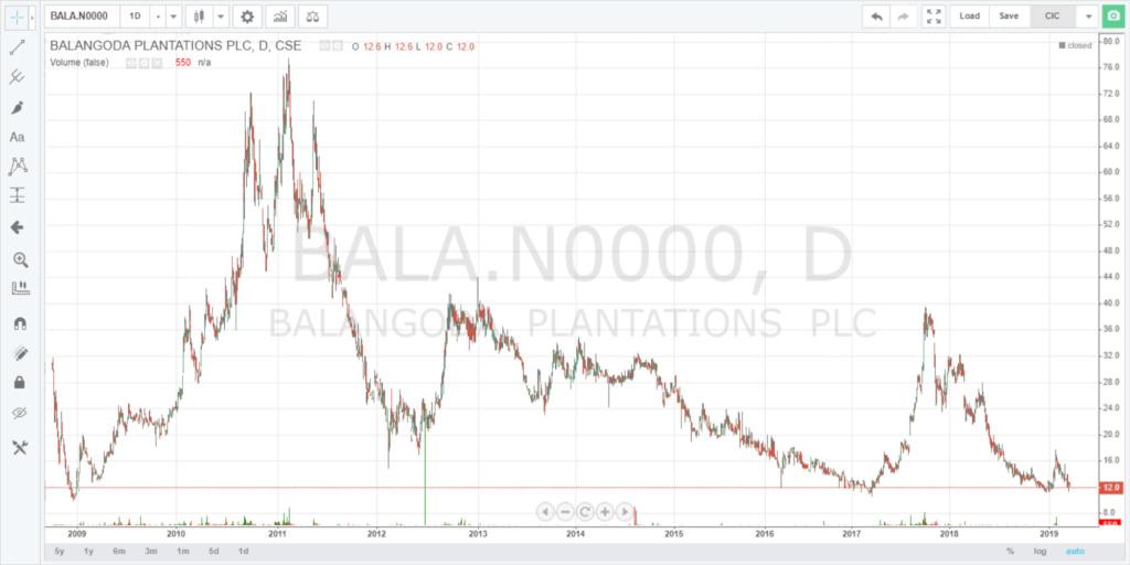 BALA.N potential  Bala10