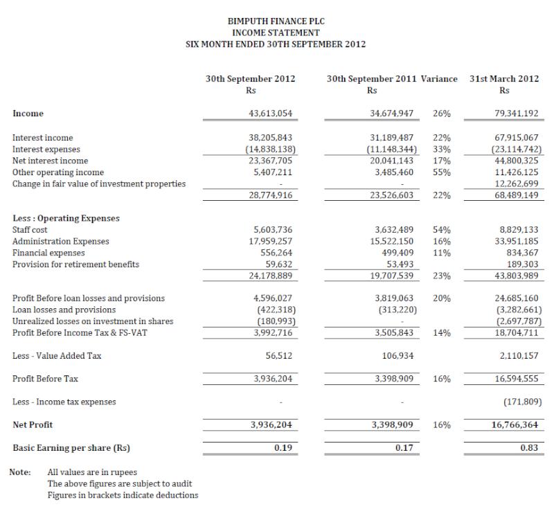 24-Oct-2012 Interim Financial Statements 30-09-2012 Bimu110