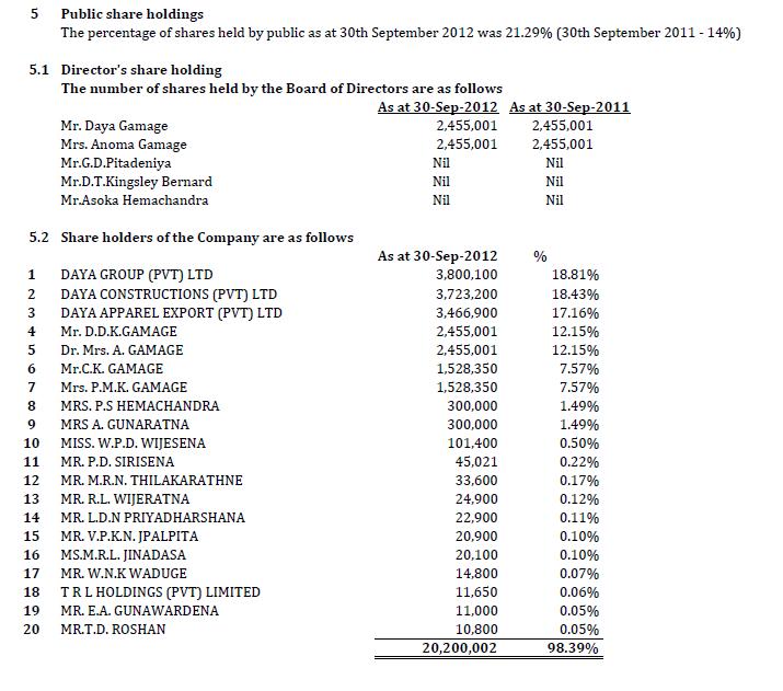 24-Oct-2012 Interim Financial Statements 30-09-2012 Bimu410