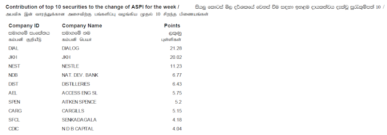 Contribution of top 10 securities to the change of ASPI - Page 3 Contri10