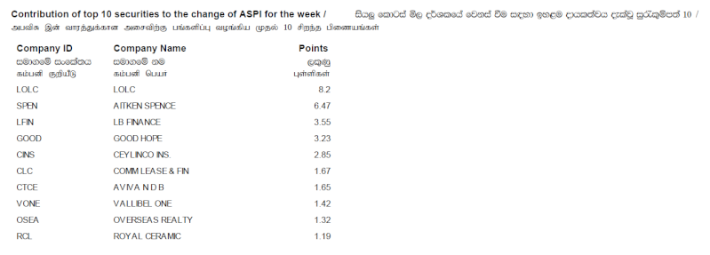 Contribution of top 10 securities to the change of ASPI - Page 3 Contri11