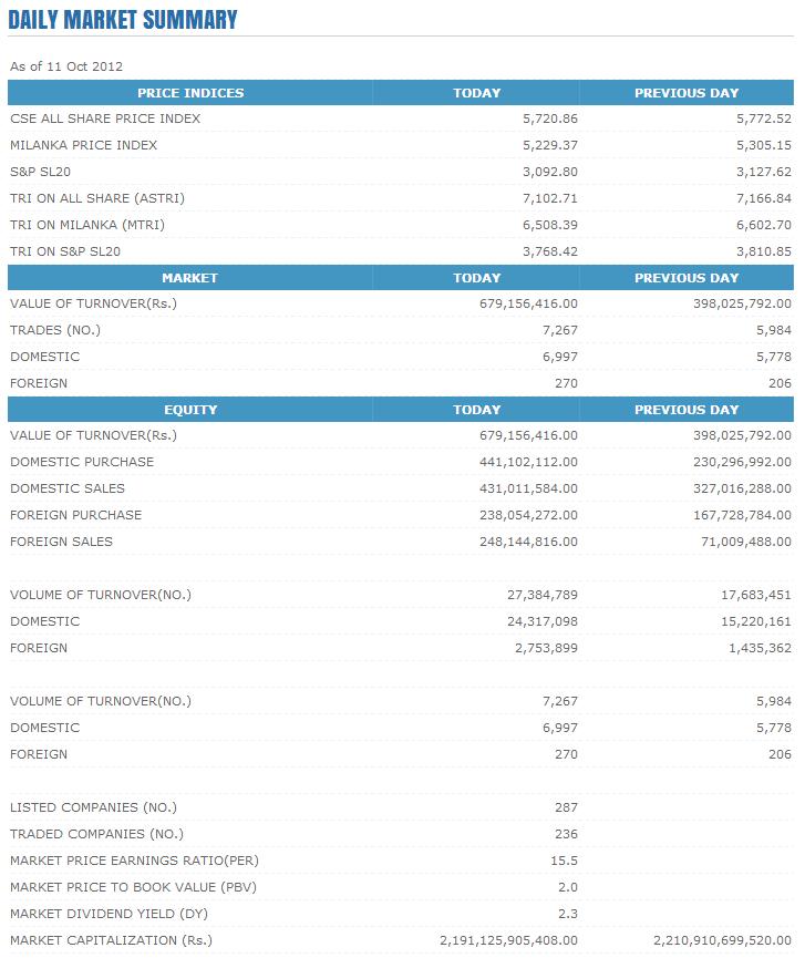Trade Summary Market - 11/10/2012 Cse156