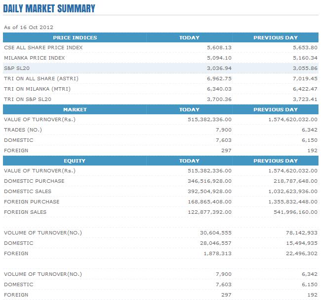 Trade Summary Market - 16/10/2012 Cse159