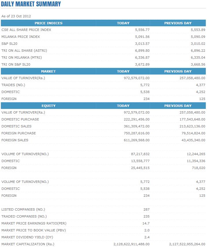 Trade Summary Market - 23/10/2012 Cse164