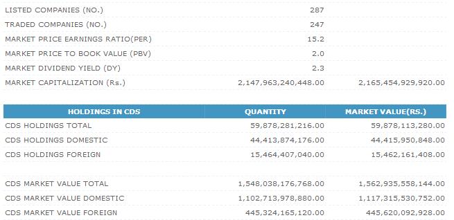 Trade Summary Market - 16/10/2012 Cse260