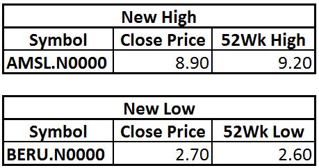 Trade Summary Market - 17/10/2012 Hilo17
