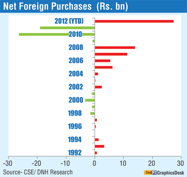 Foreign investors in Colombo Bourse grow in confidence Net-fo10