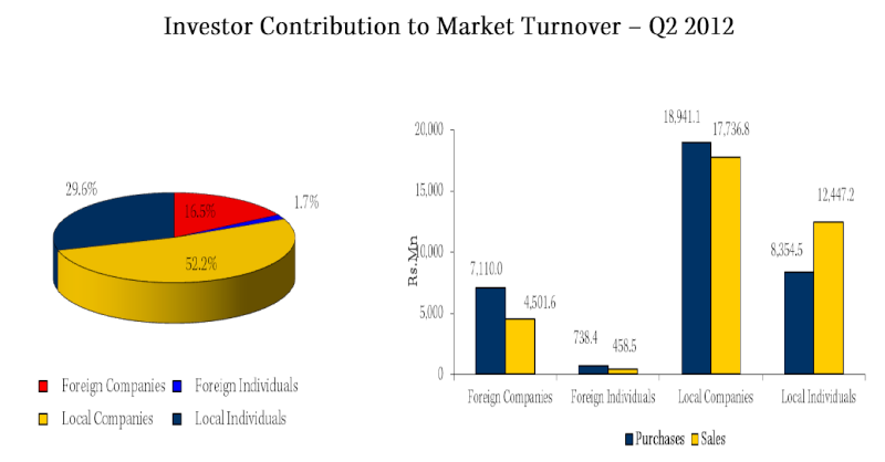 Foreign buyers at CSE - Are they real foreign people? Q211