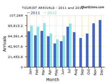 Sri Lanka tourist arrivals up by 7.8 percent in July Tour10
