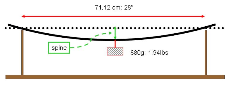 Black Eagle Arrows / Deep Impact Spine110