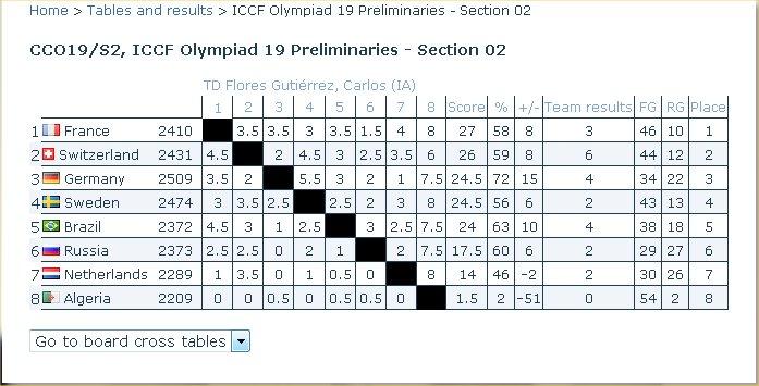 Preliminaires Oly 19 Prel10