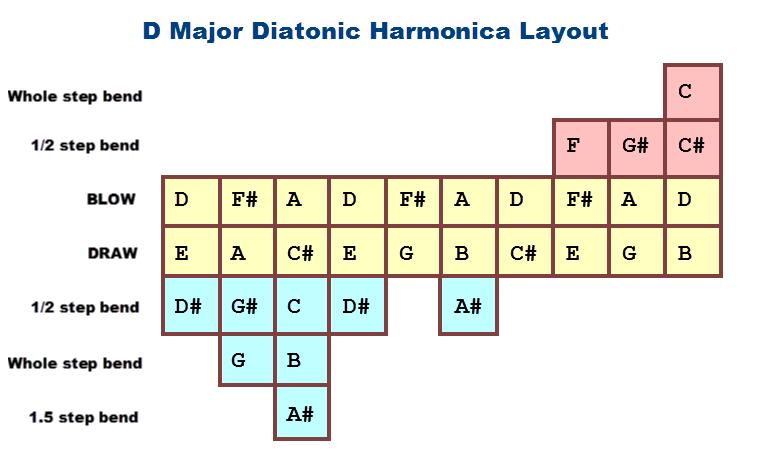 Futur harmoniciste? - Page 2 D10