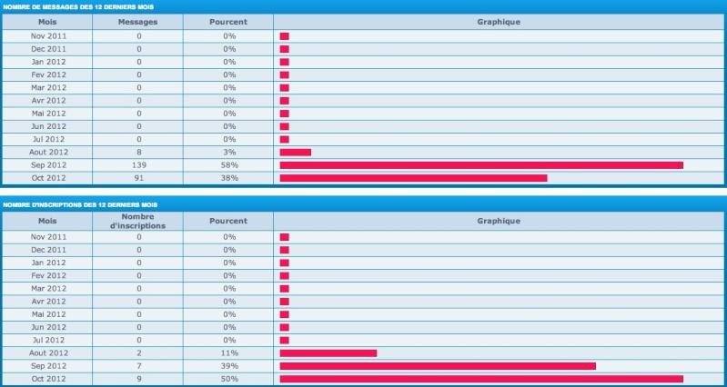 Statistiques du Forum Sans_t16