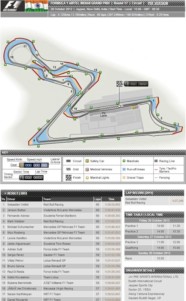 PEVIO DEL GP DE INDIA F1 2012 Sinttu12