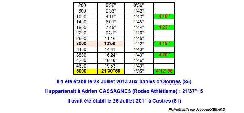 Record de France Cadets Fiche Technique   1_rfc_12