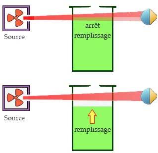 contrôle de niveau de remplissage avec une source radioactive scellée Rempli11