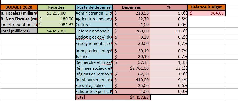 [✓] United States of America  Budget13
